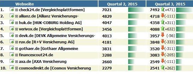 Tops Und Flops Beim Ranking In Suchmaschinen Bocquell News De