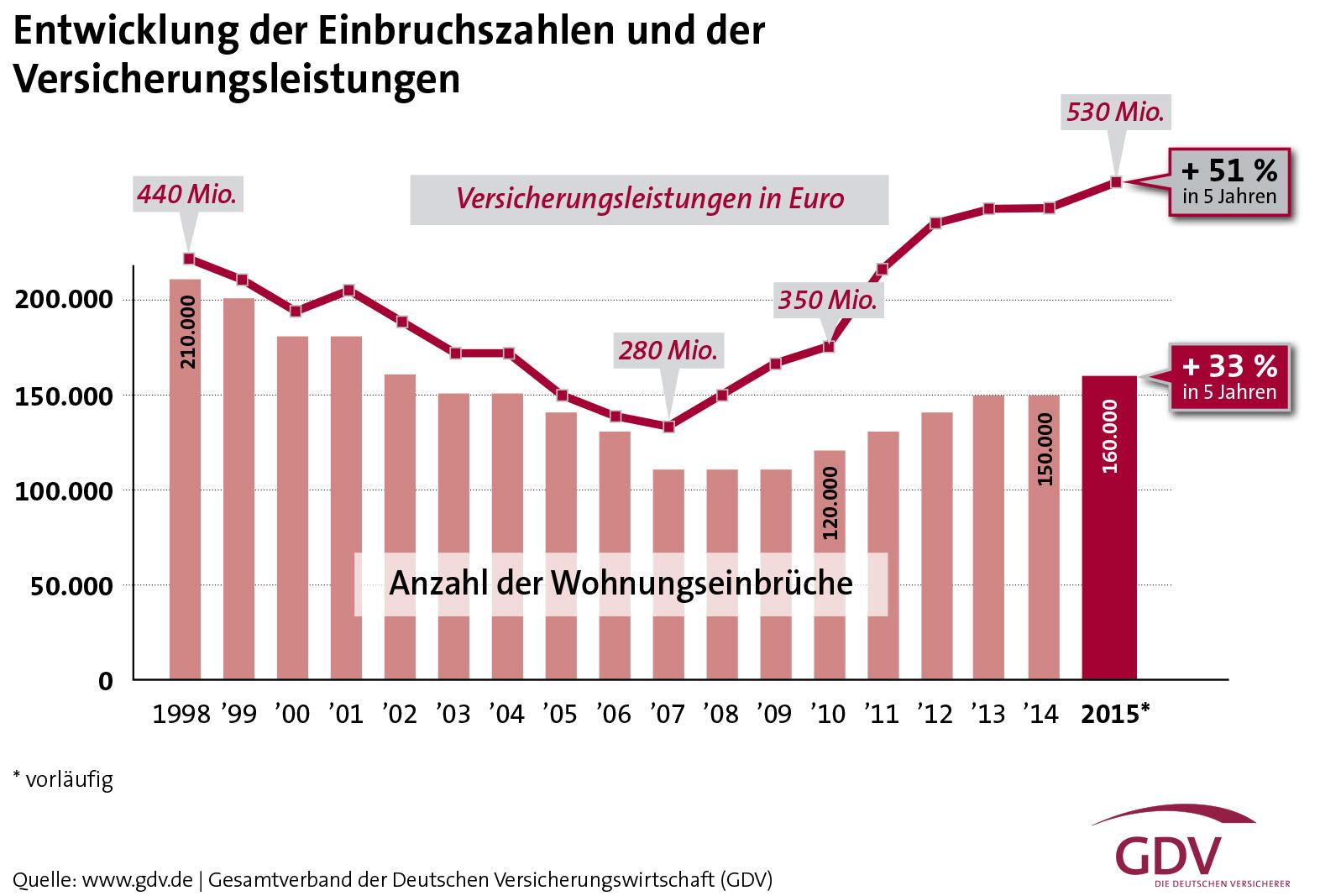 mehr vorsorge gegen wohnungseinbrüche nötig - bocquell-news.de
